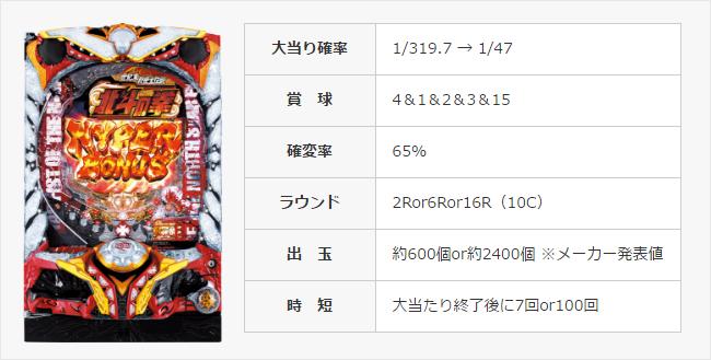 ぱちんこCR北斗の拳7転生
