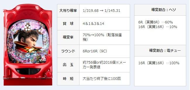 主要演出信頼度を「どかん!」と詳細大公開  『真・花の慶次2』最終解析斬り!!